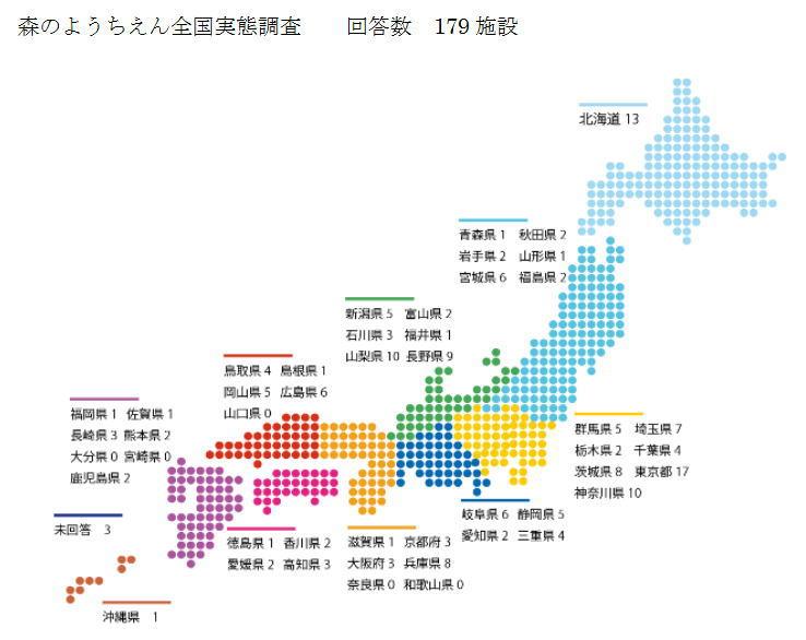第1回森のようちえん全国実態調査(2014年度実施)結果